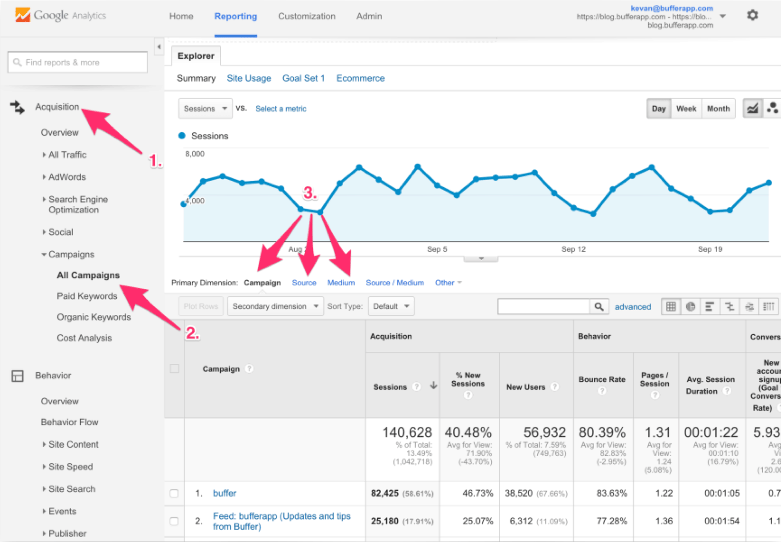 Analyzing UTM Data Using Google Analytics