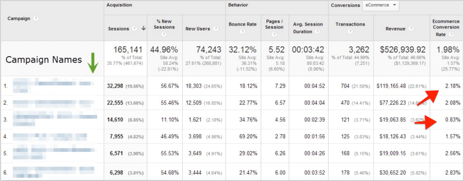 ecommerce conversion rates by campaigns in google analytics