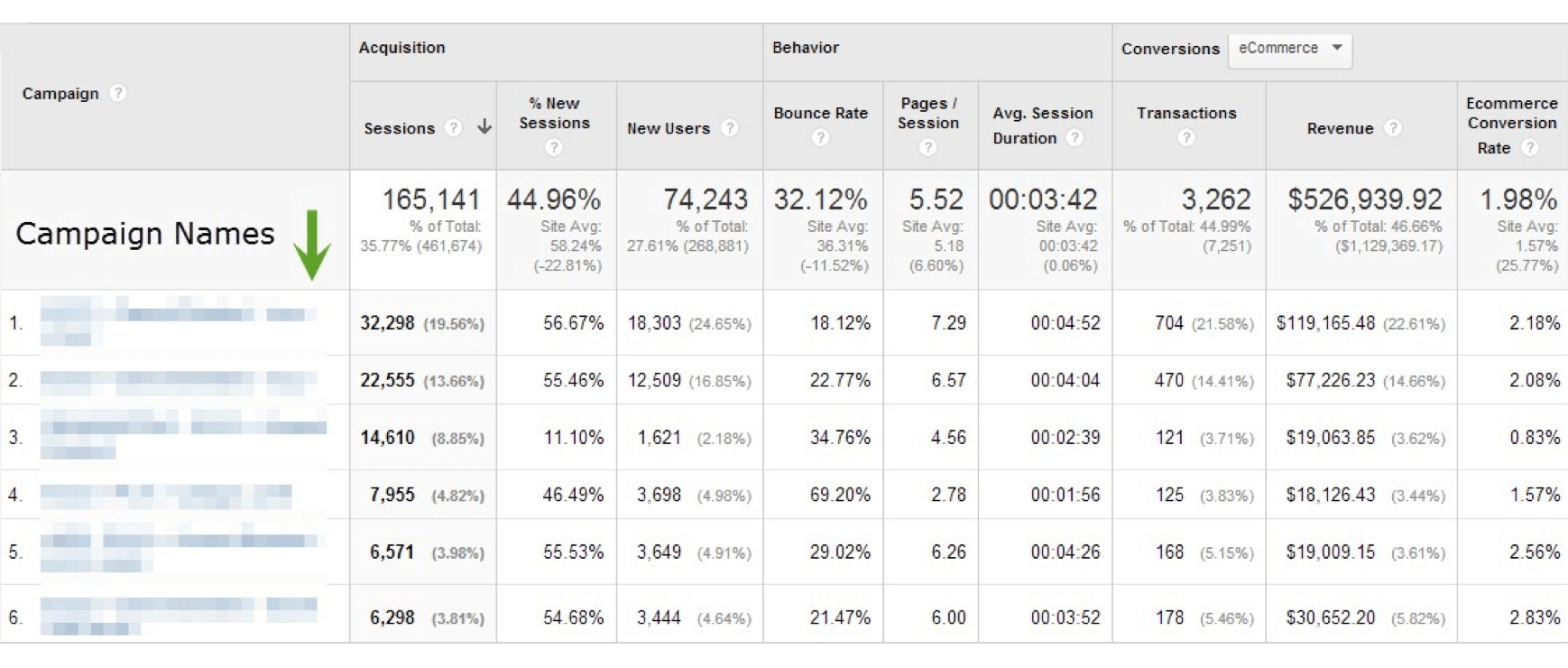 google analytics campaign ecommerce conversion rate