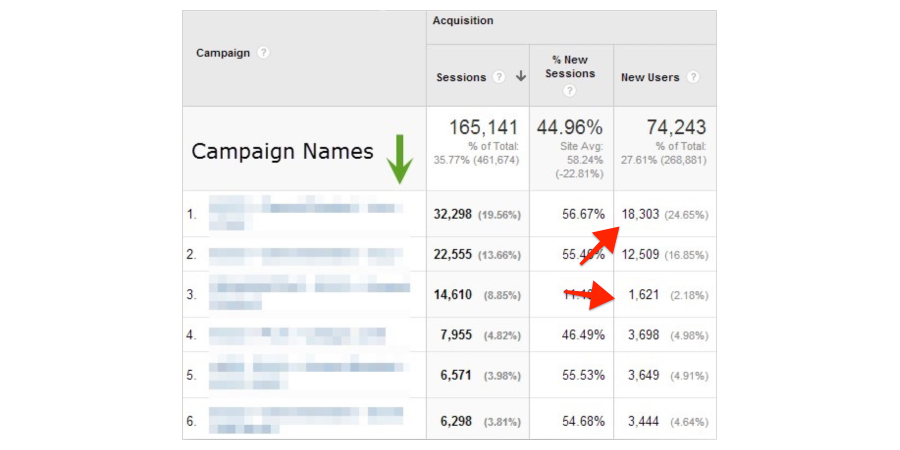 google-analytics-sessions-new-users-by-campaign-names
