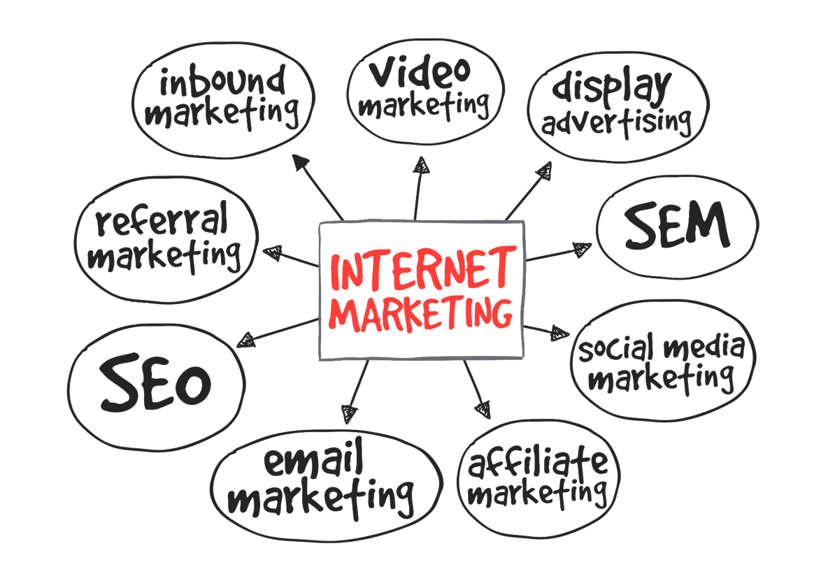 the different internet marketing channels