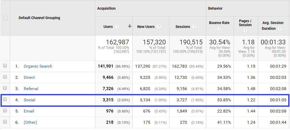 Google Analytics dashboard social media marketing goal