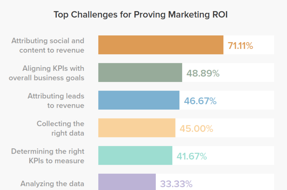 Challenges to Proving Marketing the ROI