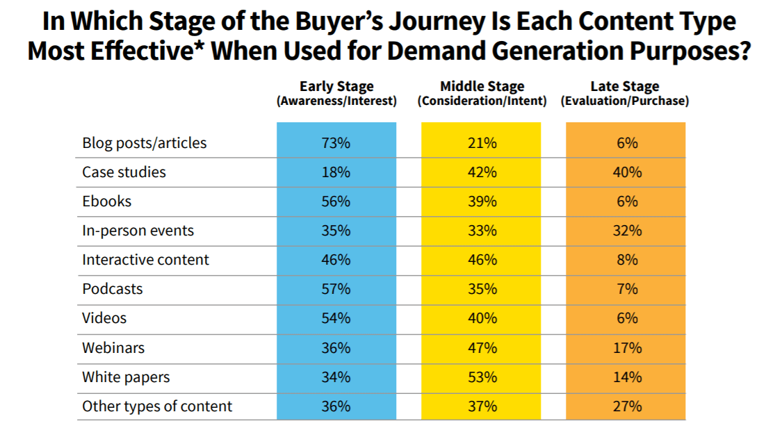 Buyer's Journey CMI