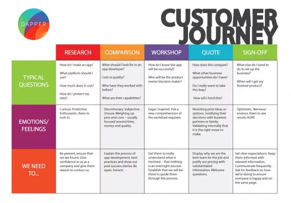Mapping Your Customer Journey